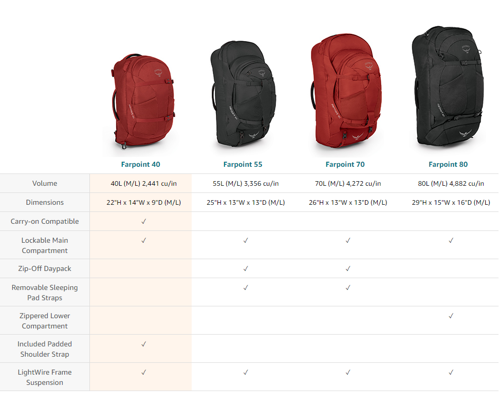 Osprey Farpoint 40 Review | Excellent Urban Travel Backpack